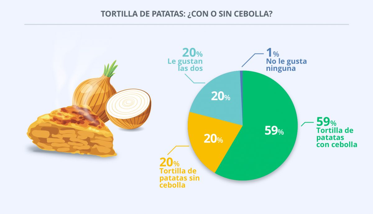 El 60% de los españoles prefiere la tortilla de patatas con cebolla