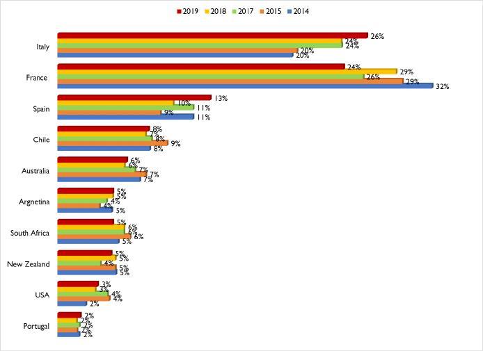 Italia supera por primera vez a Francia como el país que más vino tiene en UK